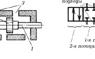 Устройство и виды гидрораспределителей