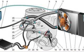 Система охлаждения двигателя ВАЗ