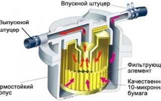Уход за топливным фильтром и его замена