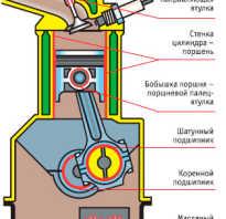 Что такое смт в двигатель