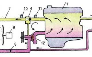 Система охлаждения двигателя также незаменимая вещь в автомобиле