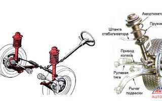 Диагностика передней подвески