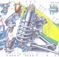 Передняя подвеска автомобиля ВАЗ 2106  устройство особенности конструкции