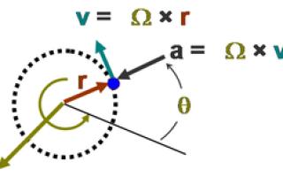 Круговое движение в Физике