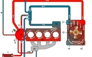 Как выбрать охлаждающую жидкость для автомобиля