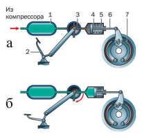 Принцип работы пневматических тормозов Тормозные жидкости