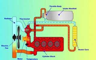 Как работает система охлаждения двигателя ваз 2114