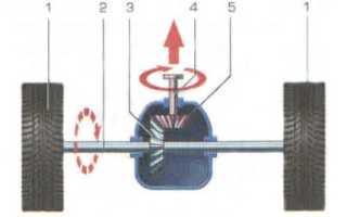 Гипоидные передачи применяемые в трансмиссии автомобилей