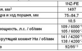 Где находится датчик температуры двигателя 1nz